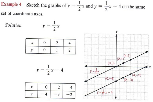 By Drawing The Line Y On The Grid Solve The Equations : Graph inequalities with step by math problem solver