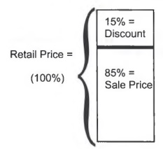 Calculate percentages with step by step math problem solver the retail price has two components the sale price and the discount so retail price sale price discount if discount is subtracted from both sides ccuart Images