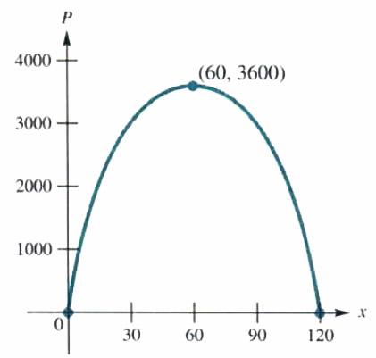 vertex of parabola
