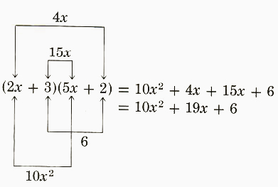 Foil method of multiplying two bionomials - 1