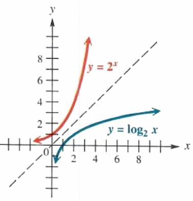 Exponential and logarithmic function Step-by-Step Math Problem Solver