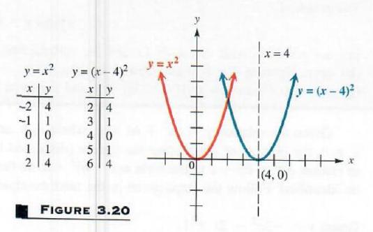 graphing quadratic relation - 3
