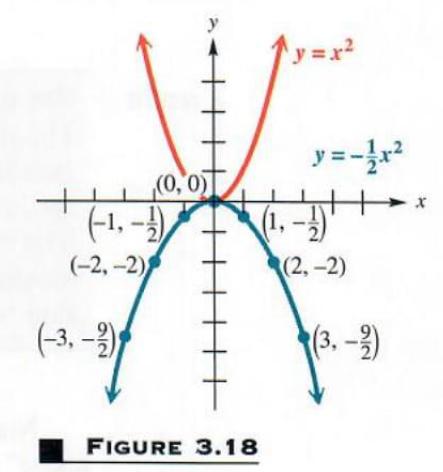 graphing quadratic relation  - 1