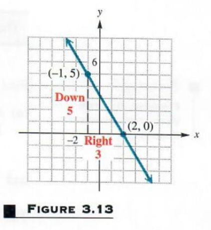 graphing a line using a point and the slope
