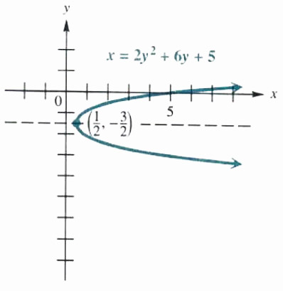 completing the square to graph a horizontal parabola
