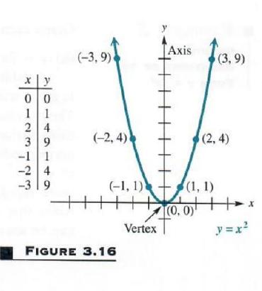graphing simplest quadratic relation