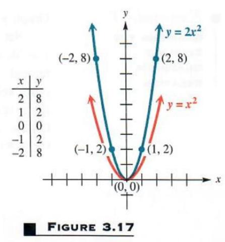 graphing quadratic relation