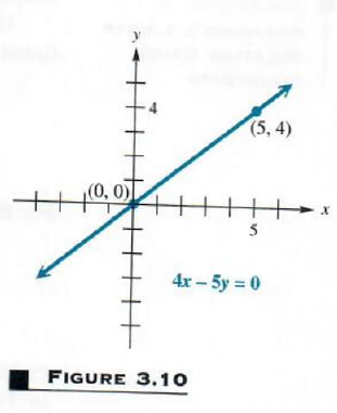 graphing line through the origin