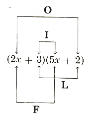 Foil method of multiplying two bionomials