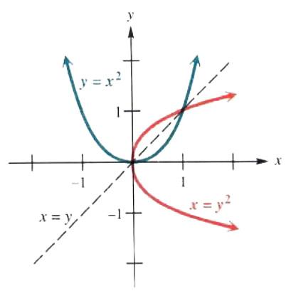 graphing horizontal parabola