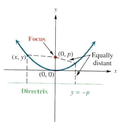 geometric definition of parabola